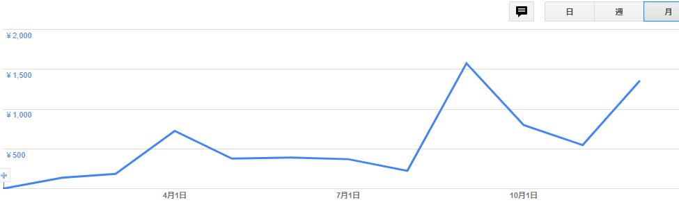 Google AdSenseによる収益2018